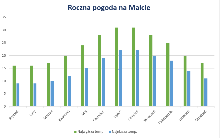 Pogoda na Malcie