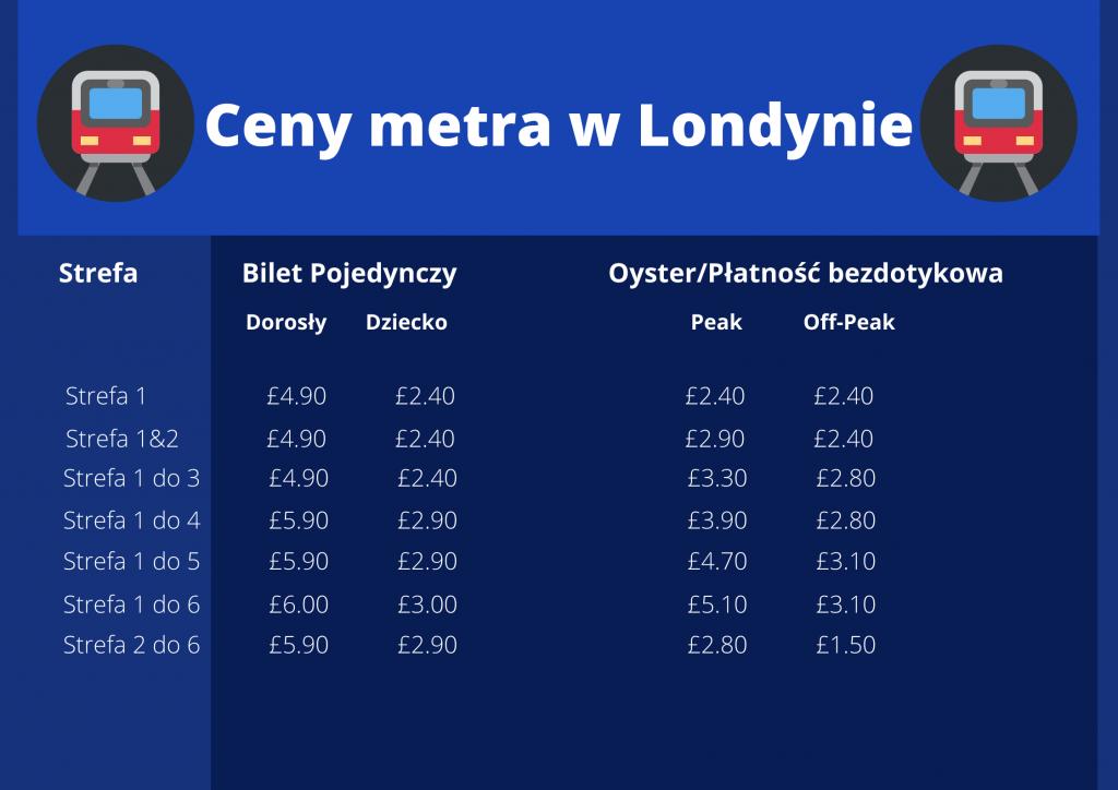 Ceny metra w Londynie