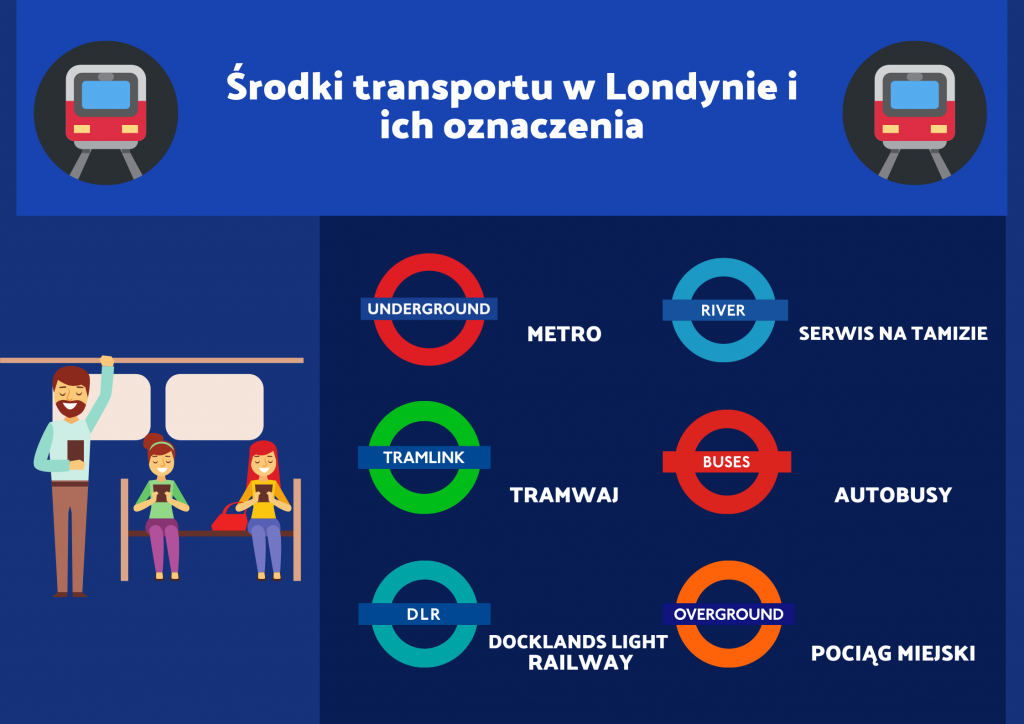 Środki transportu w Londynie