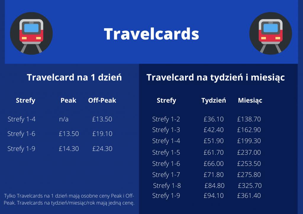 Travelcard ceny