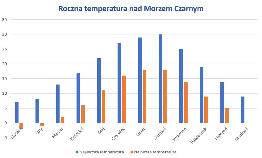 Pogoda Bułgaria
